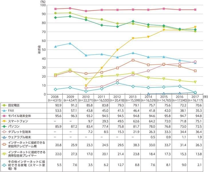 情報通信機器の世帯保有率の推移